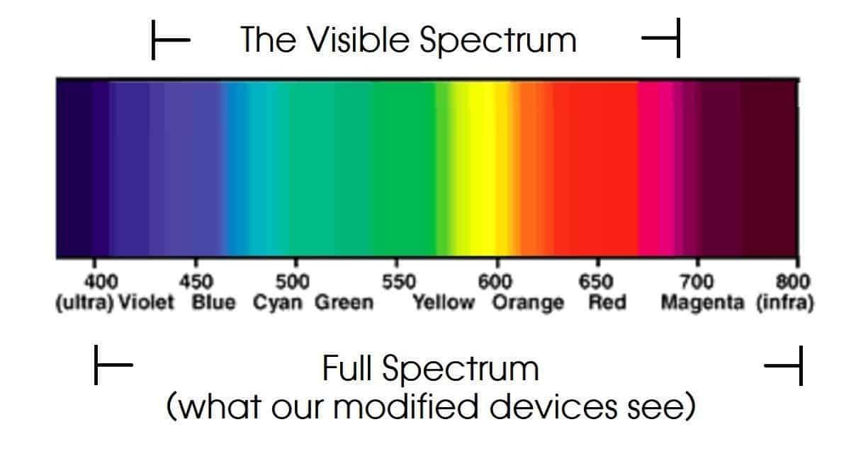 full spectrum vs visible light